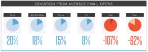meilleur-moment-envoyer-email-7