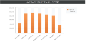 meilleur-moment-envoyer-email-8