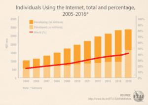 marketing-digital-2016-nombre-internautes-graphiques