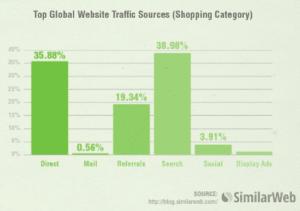 marketing-digital-2016-sources-trafic